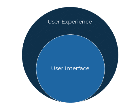 Relationship between UX and UI